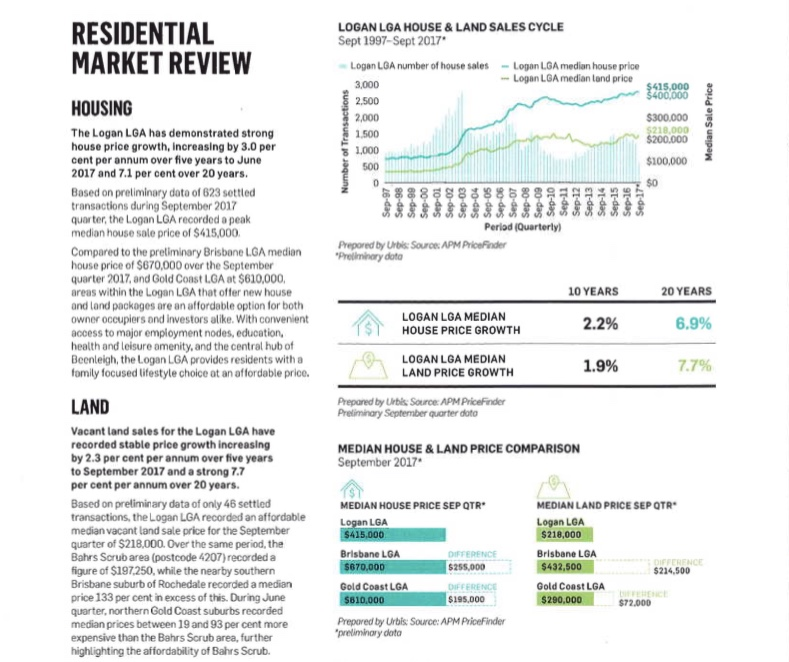 Residential Market Review
